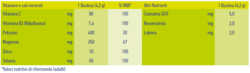Nutritional table Magnesio e potassio