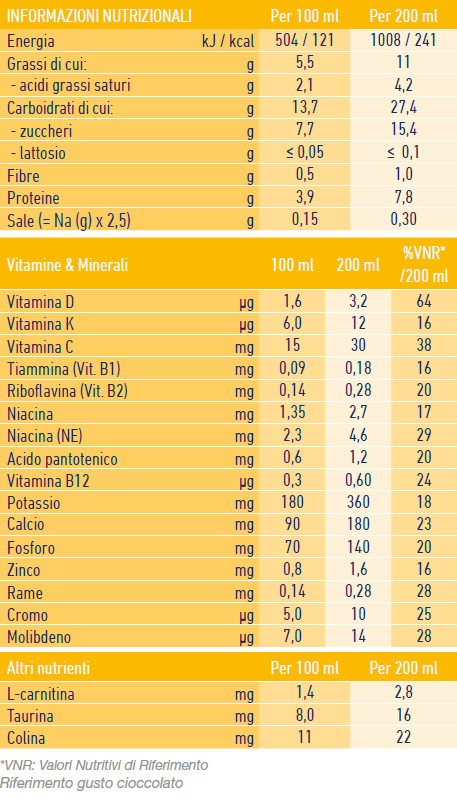 Nutritional Table Junior