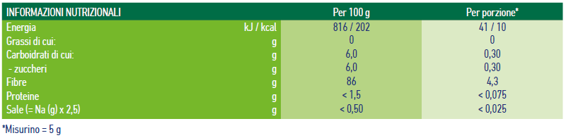 Nutritional table Fibre