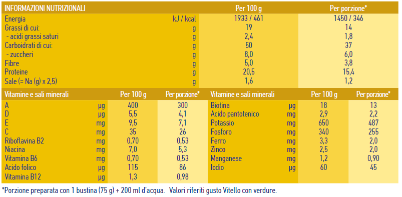 Nutritional table Pure